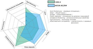 сравнение допуска 229.3 с ACEA A3/B4