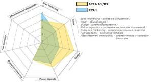 сравнение допуска 229.1 с ACEA A3/B3